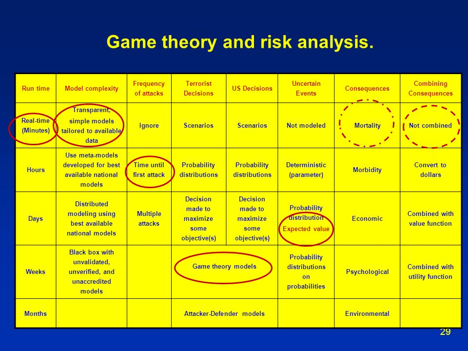 Game theory and risk analysis.