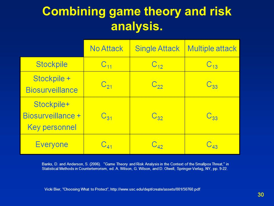 Combining game theory and risk analysis.