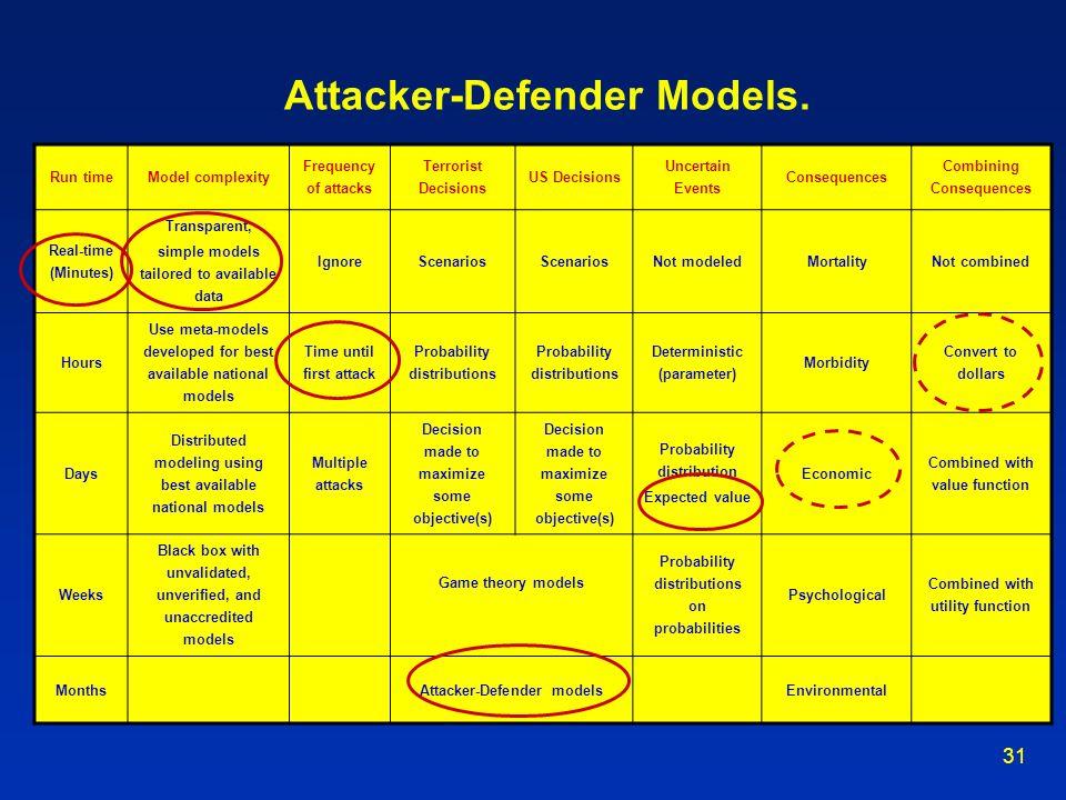 Attacker-Defender Models.
