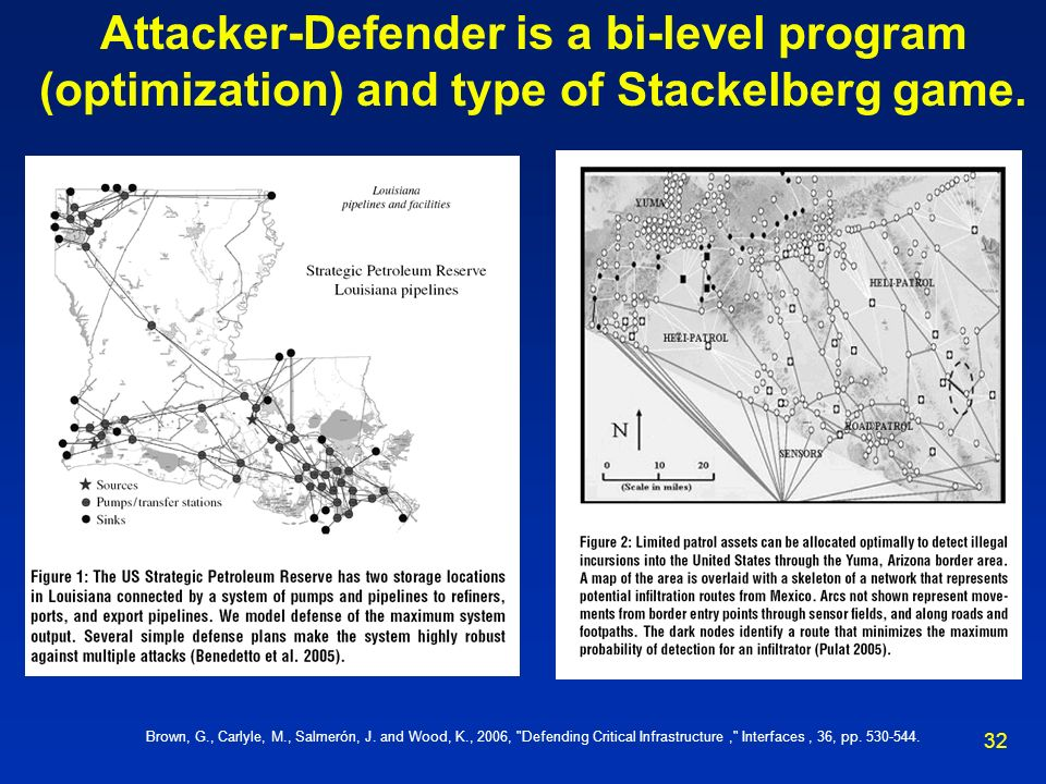 Attacker-Defender is a bi-level program (optimization) and type of Stackelberg game.