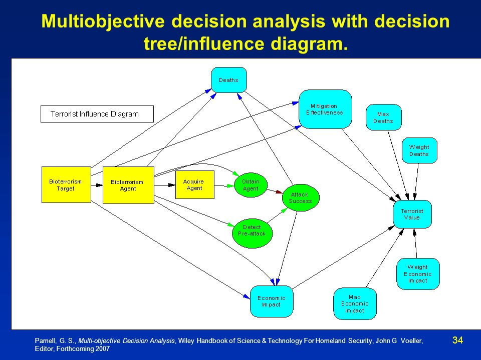 Multiobjective decision analysis with decision tree/influence diagram.