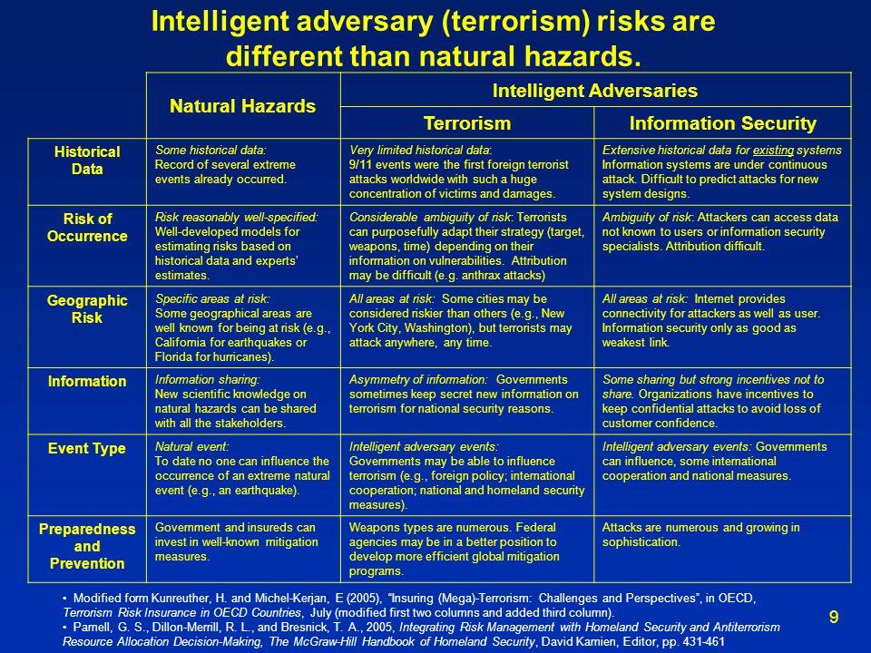 Intelligent Adversaries Preparedness and Prevention
