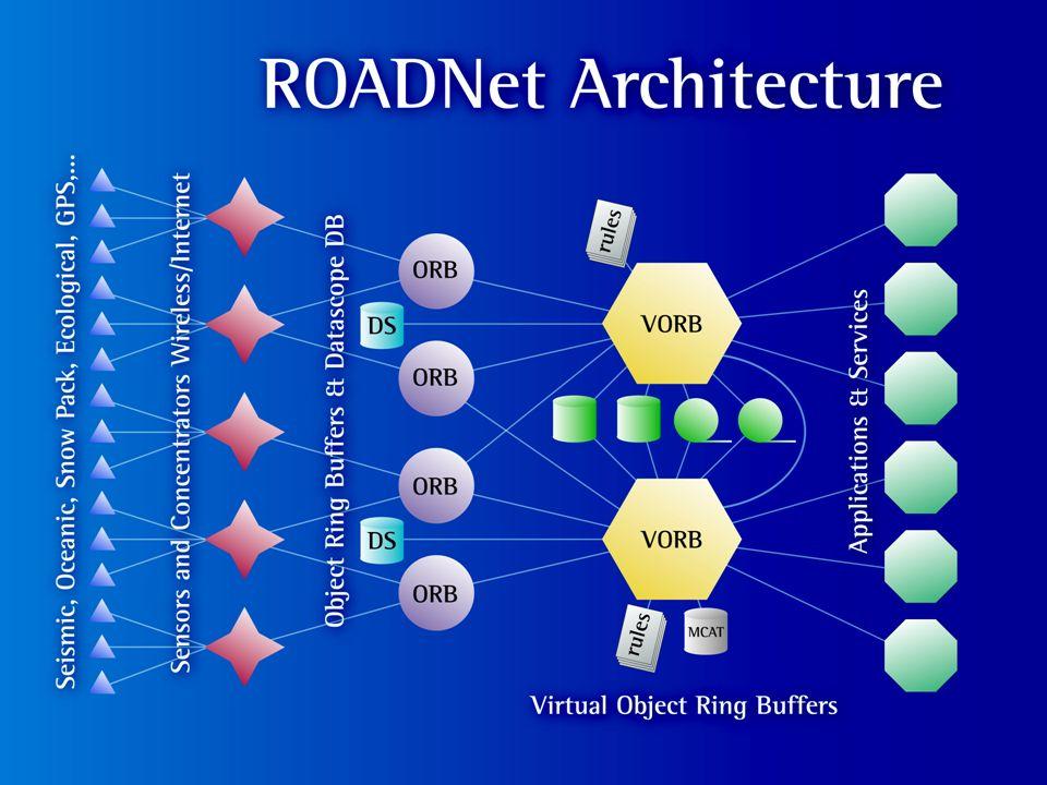 ROADNet Architecture