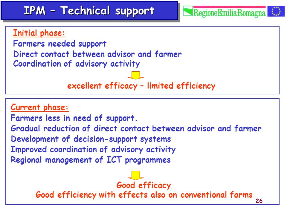 IPM – Technical support