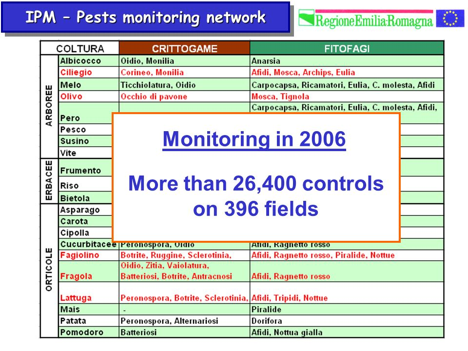 IPM – Pests monitoring network