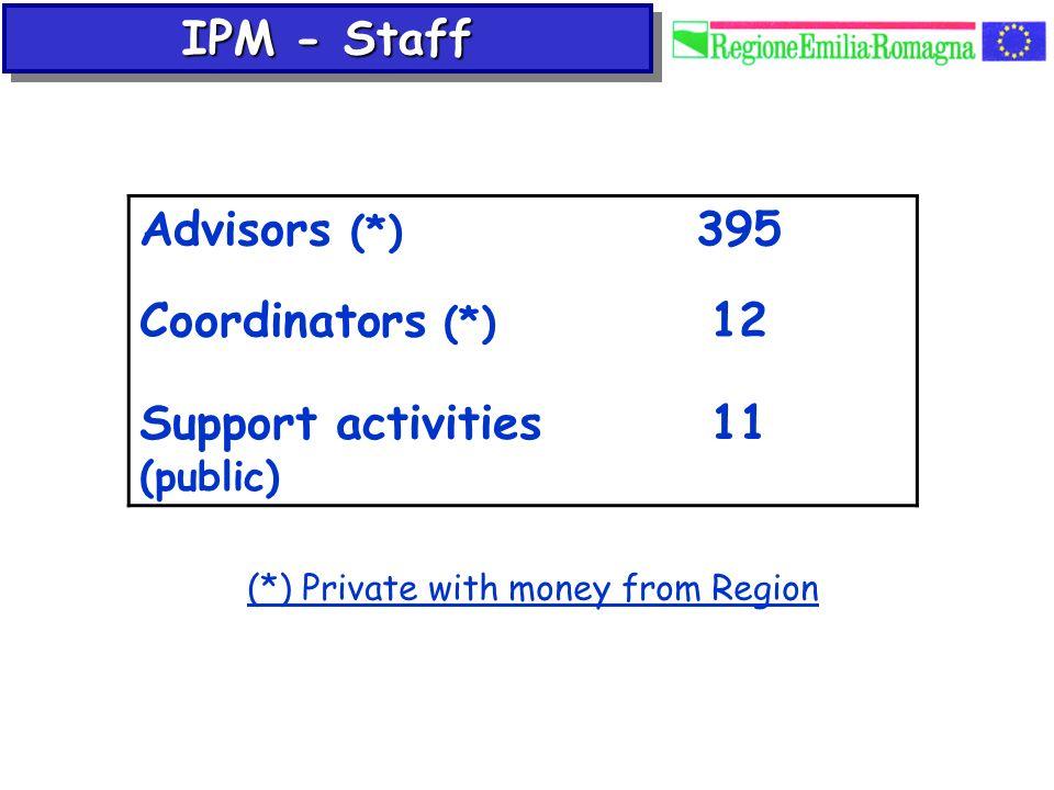 Support activities (public) 11