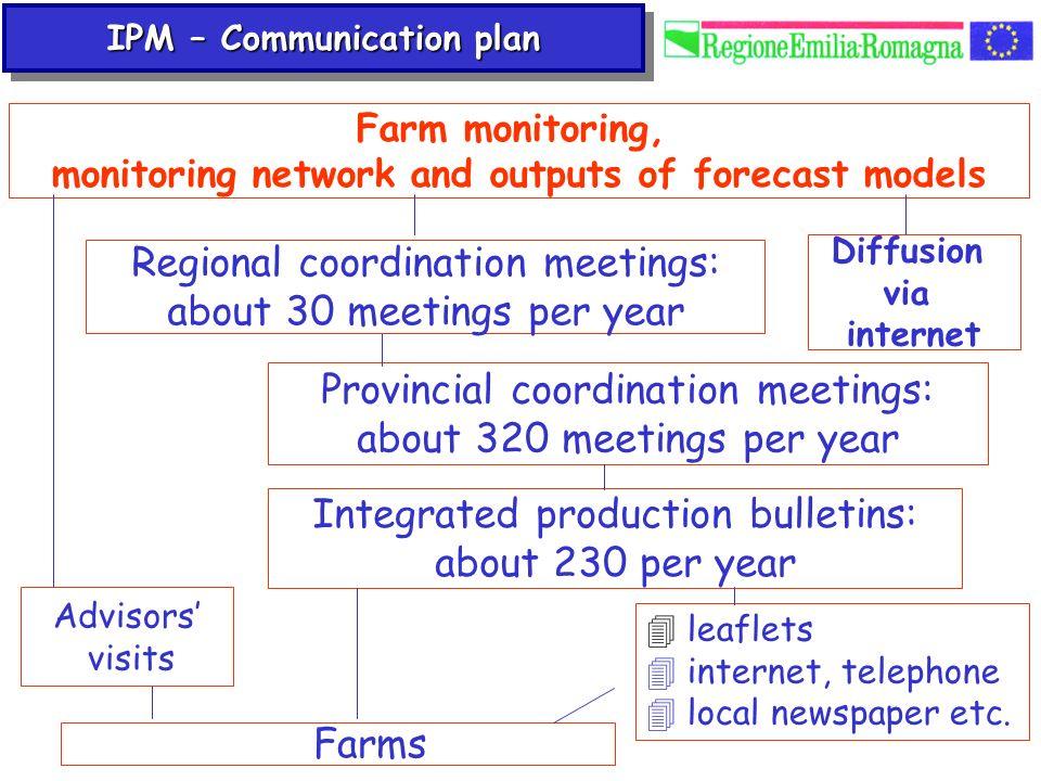 Regional coordination meetings: about 30 meetings per year