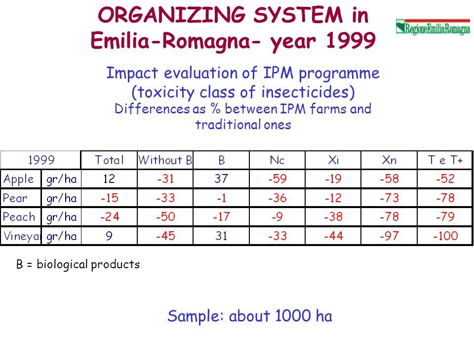 ORGANIZING SYSTEM in Emilia-Romagna- year 1999