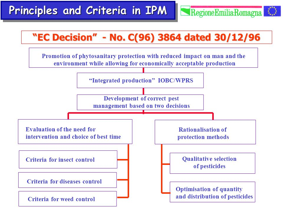 Principles and Criteria in IPM