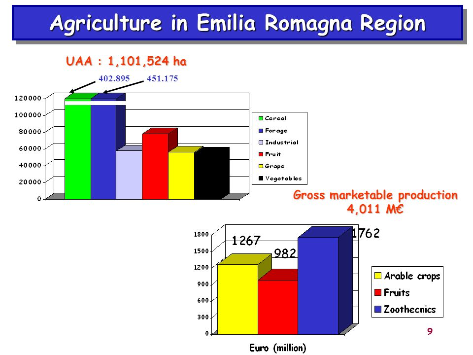 Agriculture in Emilia Romagna Region Gross marketable production