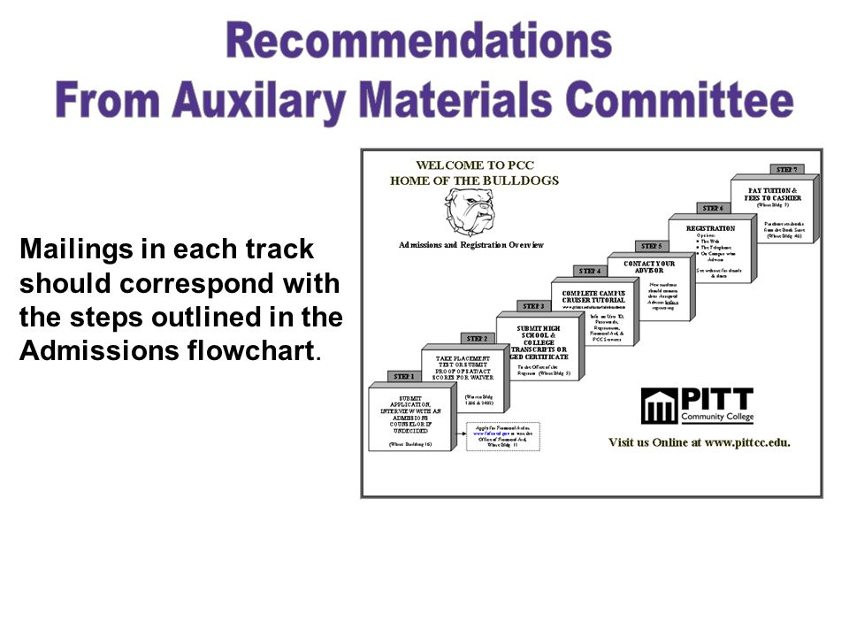 From Auxilary Materials Committee