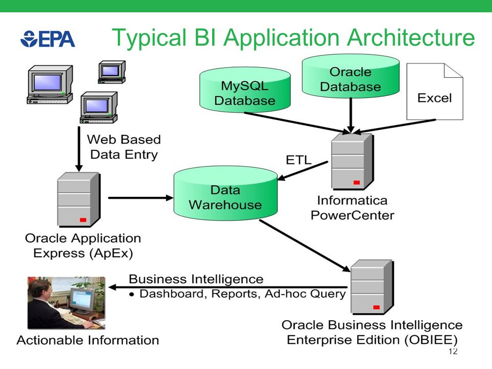 Typical BI Application Architecture