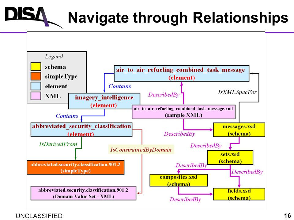 Navigate through Relationships