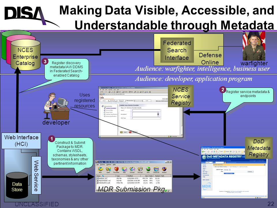 Making Data Visible, Accessible, and Understandable through Metadata