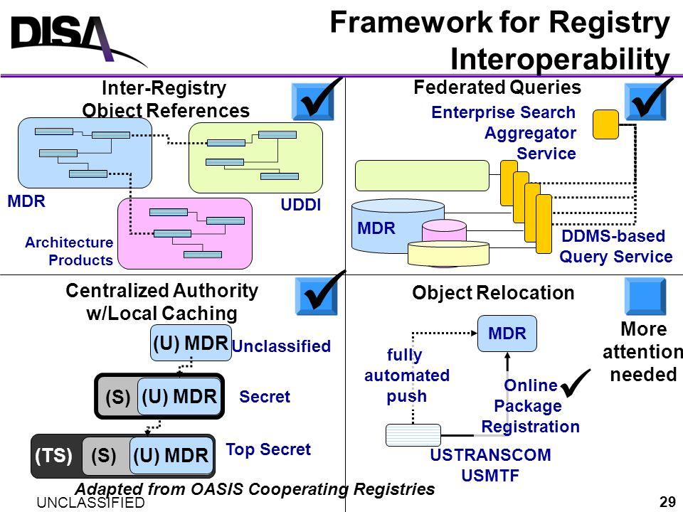 Framework for Registry Interoperability