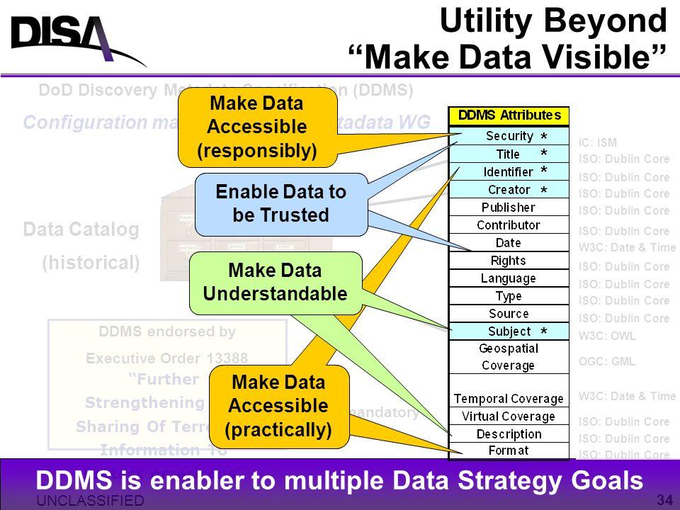 Utility Beyond Make Data Visible