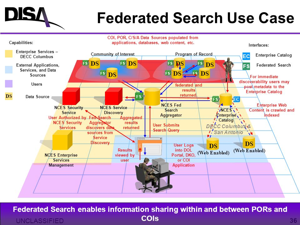 Federated Search Use Case