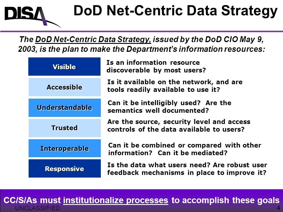 DoD Net-Centric Data Strategy
