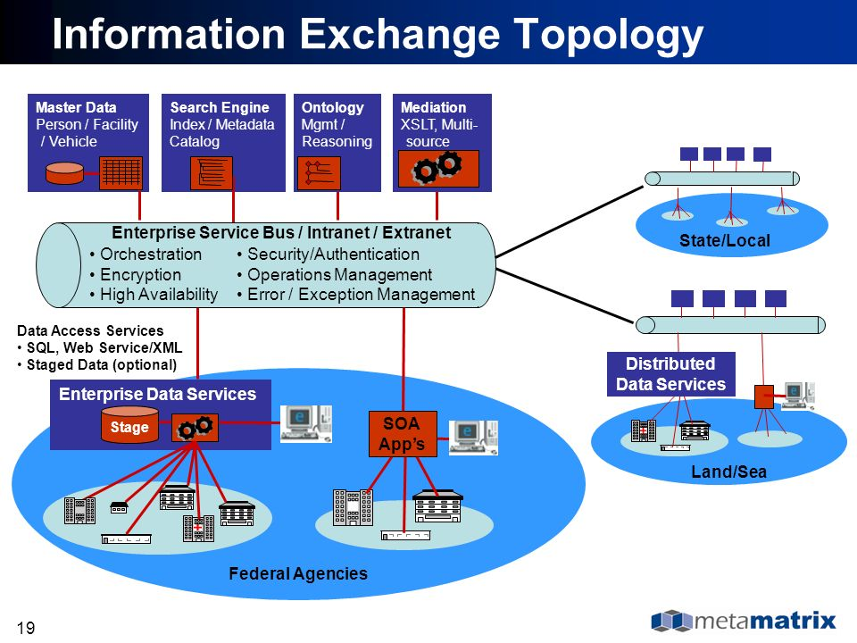 Information Exchange Topology
