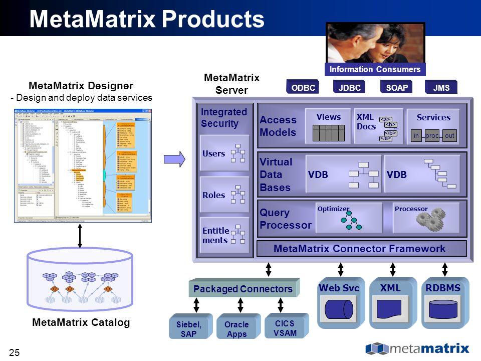 Information Consumers MetaMatrix Connector Framework