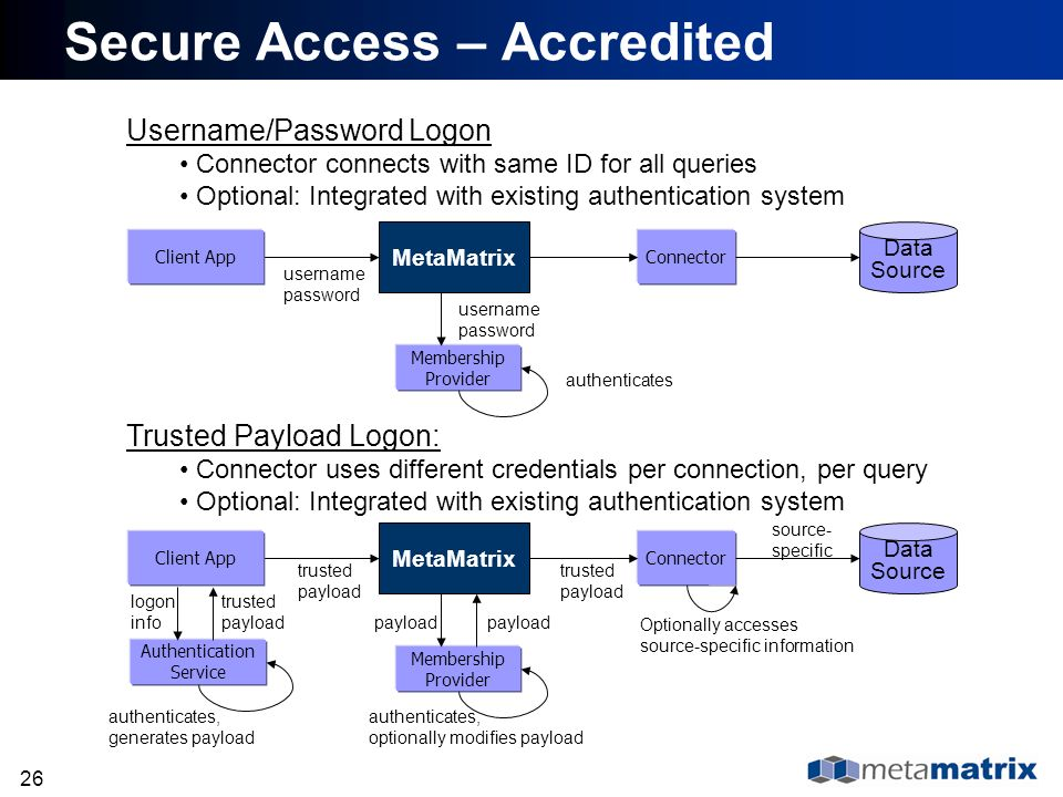 Secure Access – Accredited