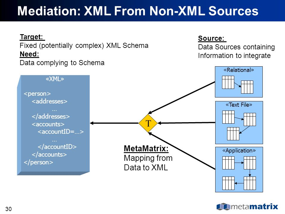 Mediation: XML From Non-XML Sources