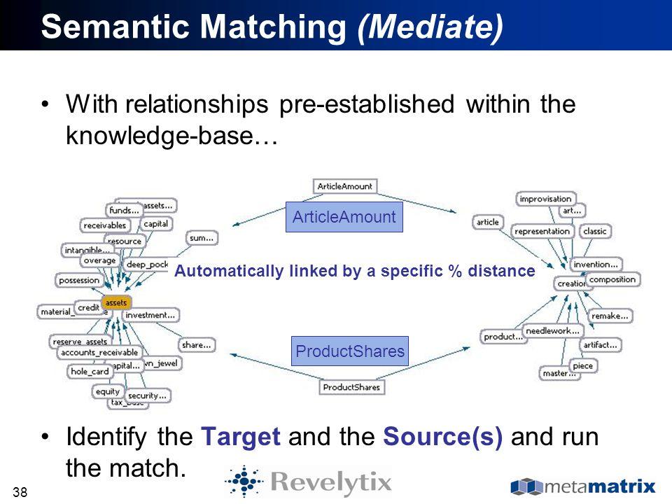 Semantic Matching (Mediate)