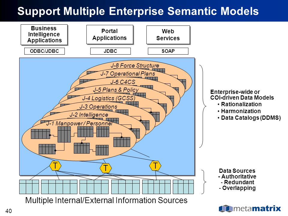 Support Multiple Enterprise Semantic Models