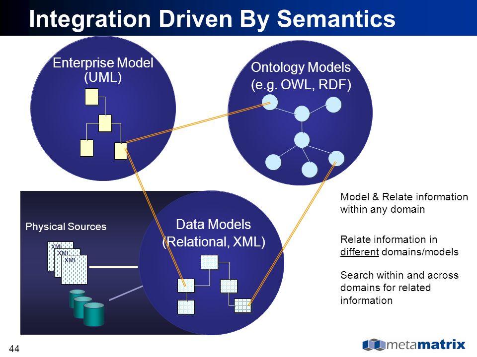 Integration Driven By Semantics