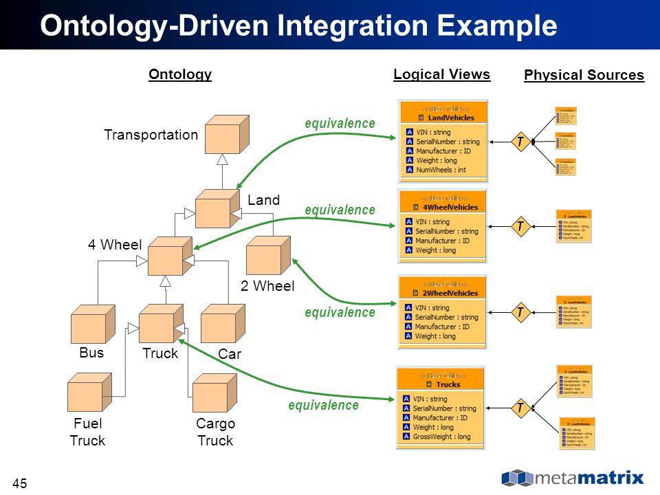 Ontology-Driven Integration Example
