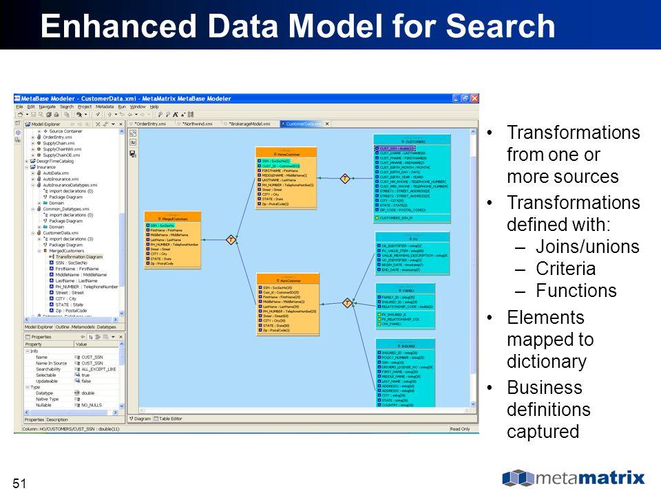 Enhanced Data Model for Search