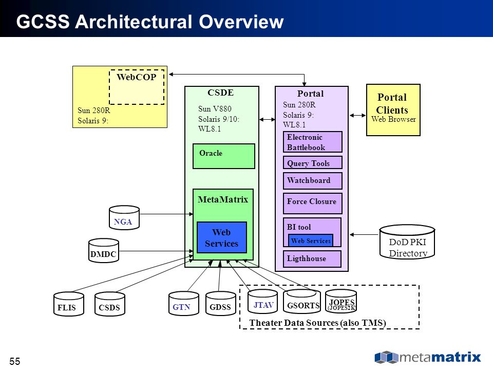 GCSS Architectural Overview
