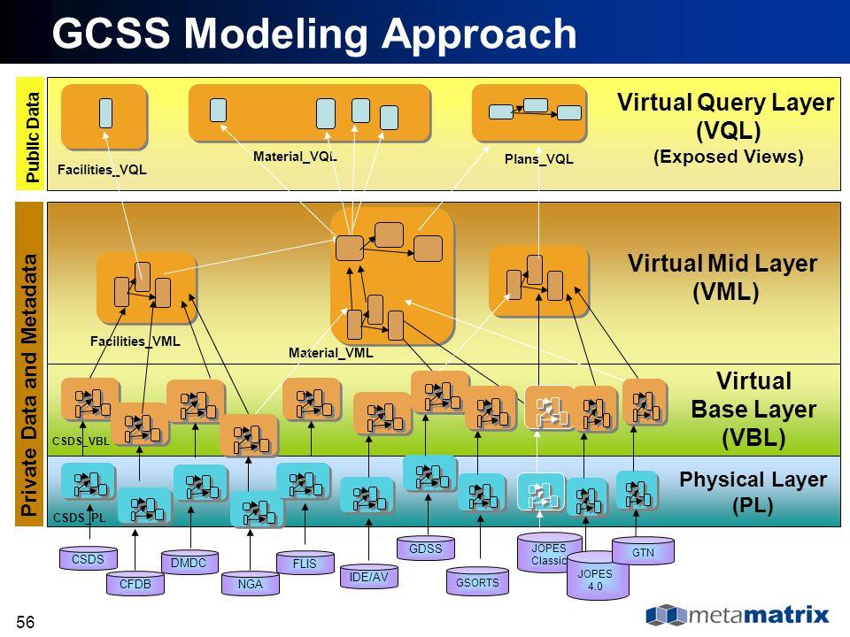 GCSS Modeling Approach
