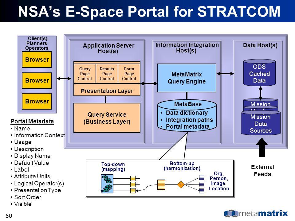 NSA's E-Space Portal for STRATCOM