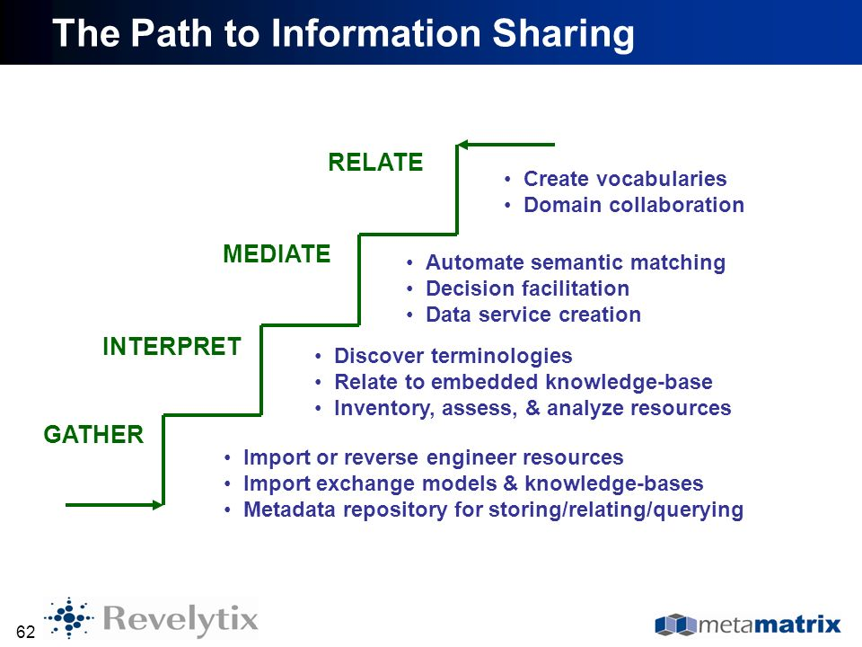 The Path to Information Sharing