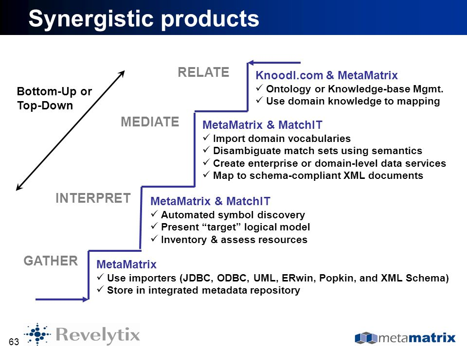 Synergistic products RELATE MEDIATE INTERPRET GATHER