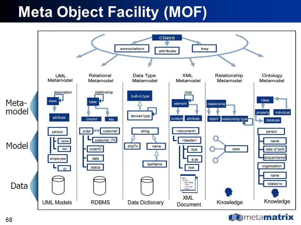 Meta Object Facility (MOF)