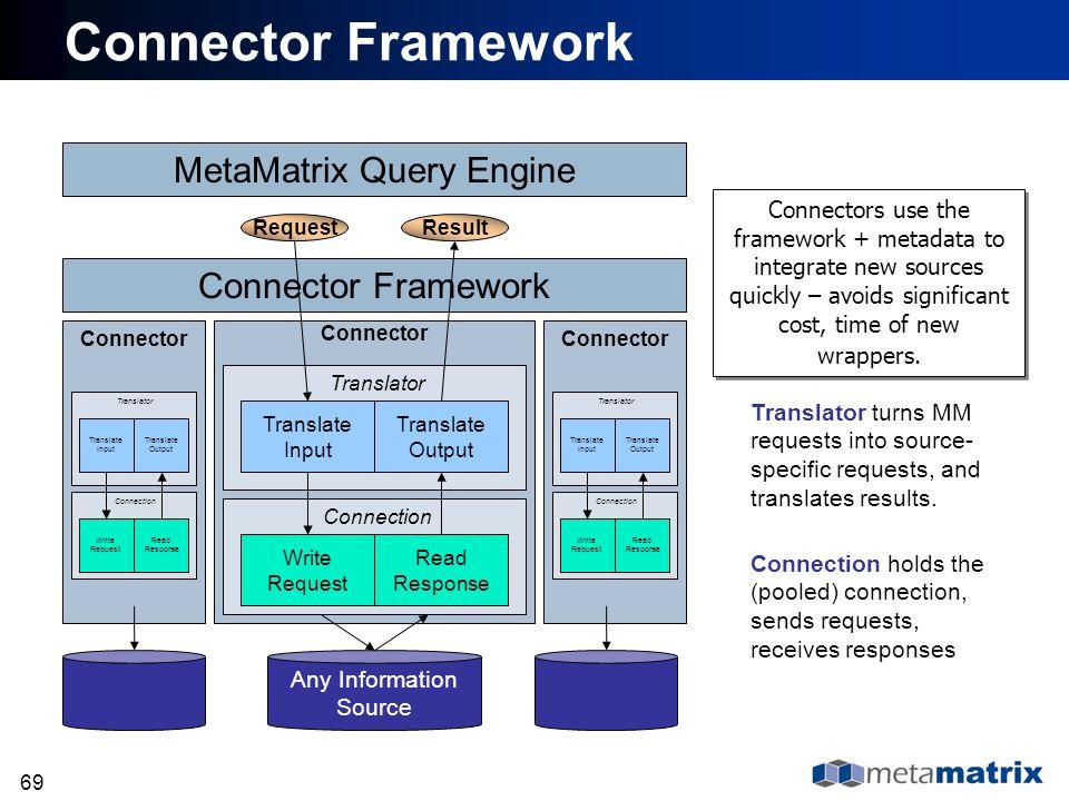 Connector Framework MetaMatrix Query Engine Connector Framework