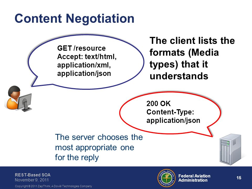 Content Negotiation GET /resource. Accept: text/html, application/xml, application/json.
