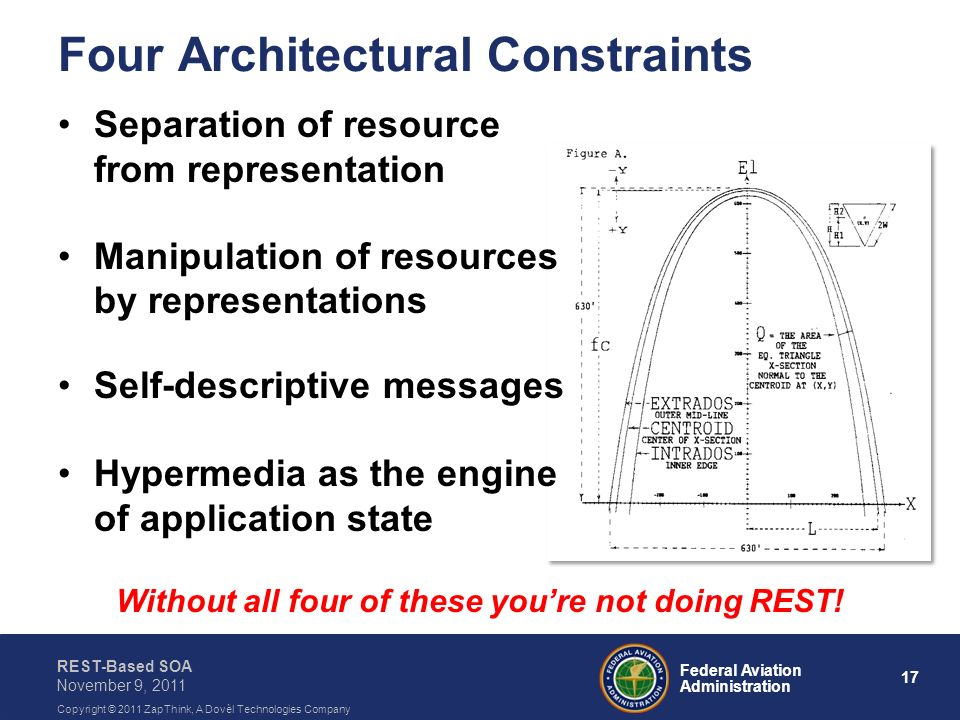 Four Architectural Constraints
