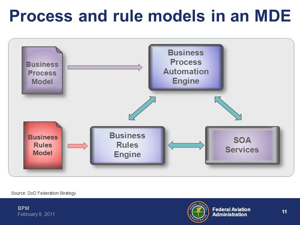 Process and rule models in an MDE