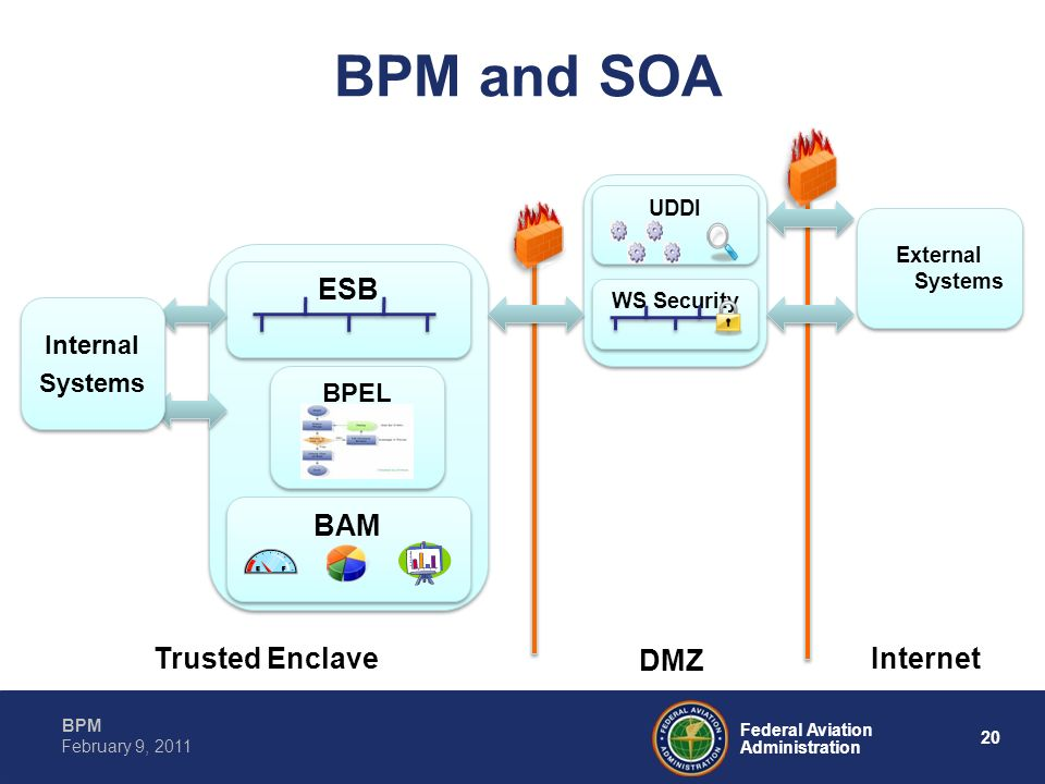 BPM and SOA ESB BAM Trusted Enclave DMZ Internet Internal Systems BPEL