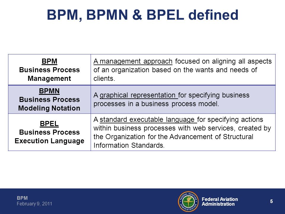 BPM, BPMN & BPEL defined BPM Business Process Management