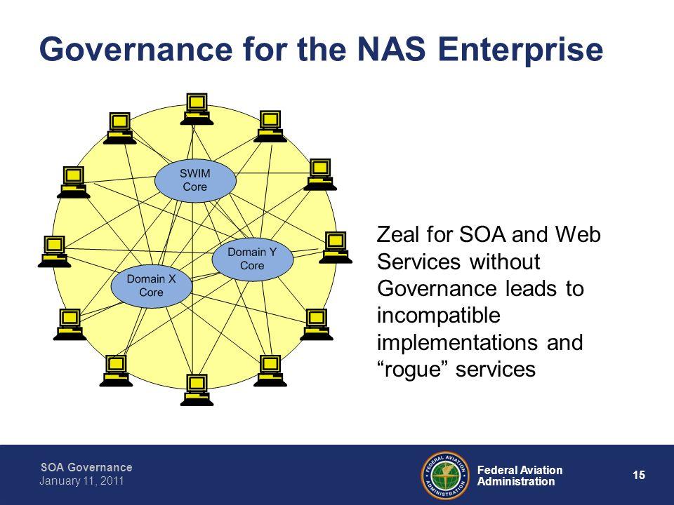 Governance for the NAS Enterprise