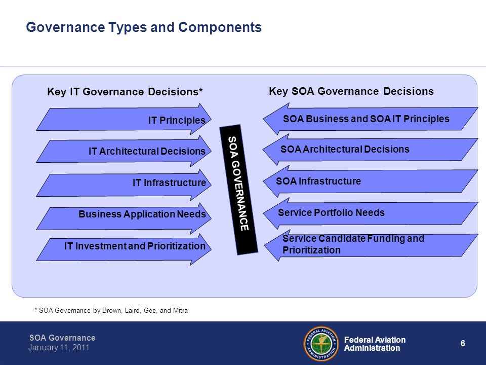 Governance Types and Components