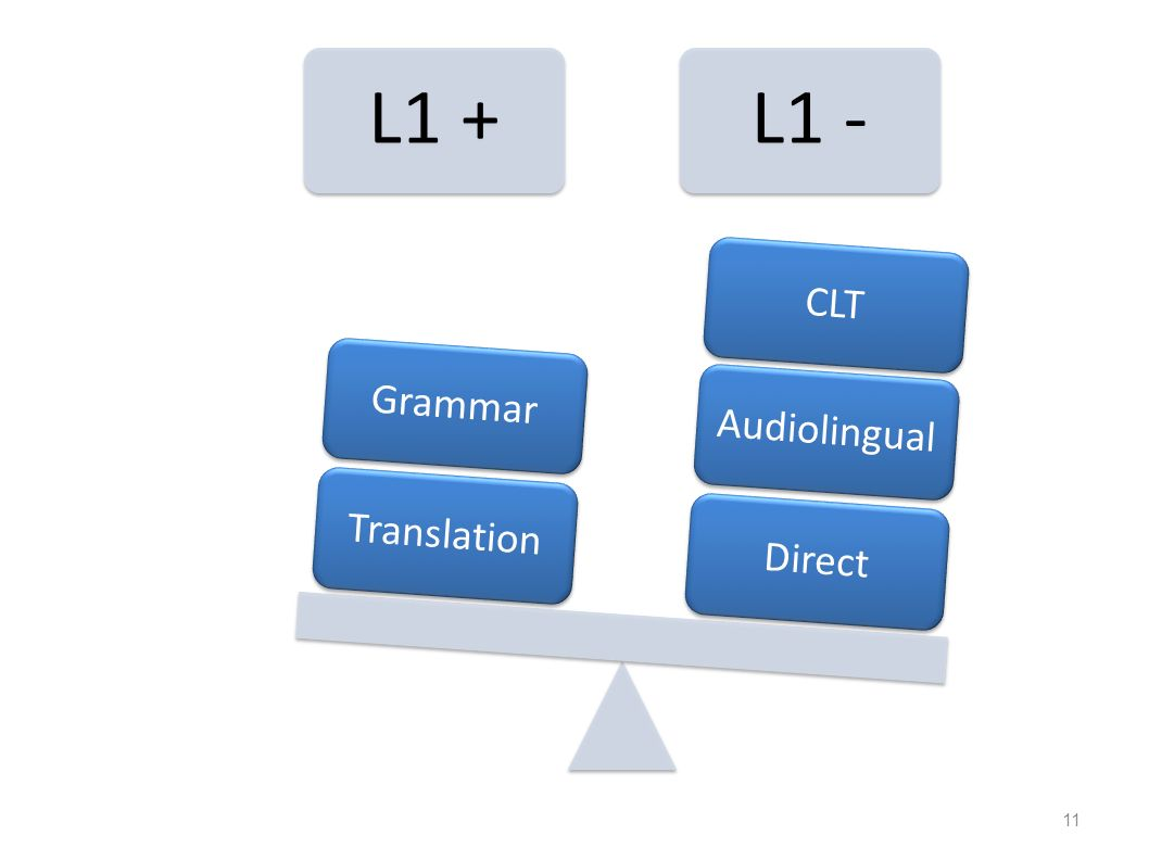the use of l1 in an Should you or shouldn't you use the students' first language (l1) in the classroom this is one of the questions which most divides efl/esl teachers – whether.