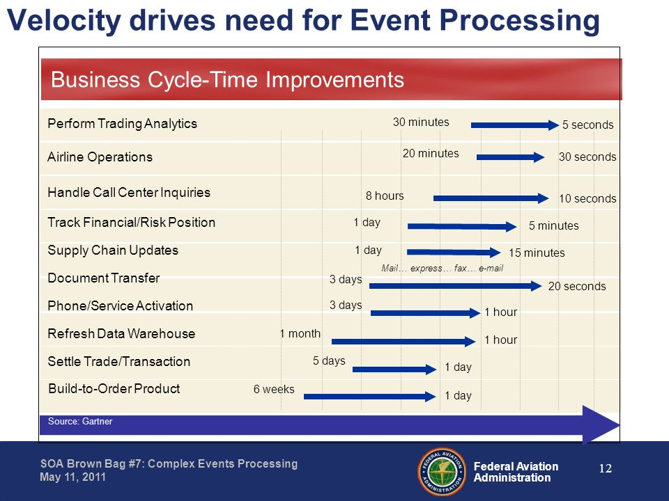Velocity drives need for Event Processing