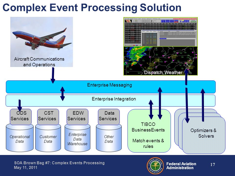 Complex Event Processing Solution