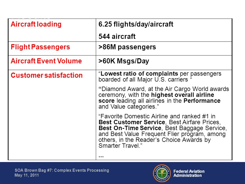 Results Aircraft loading 6.25 flights/day/aircraft 544 aircraft
