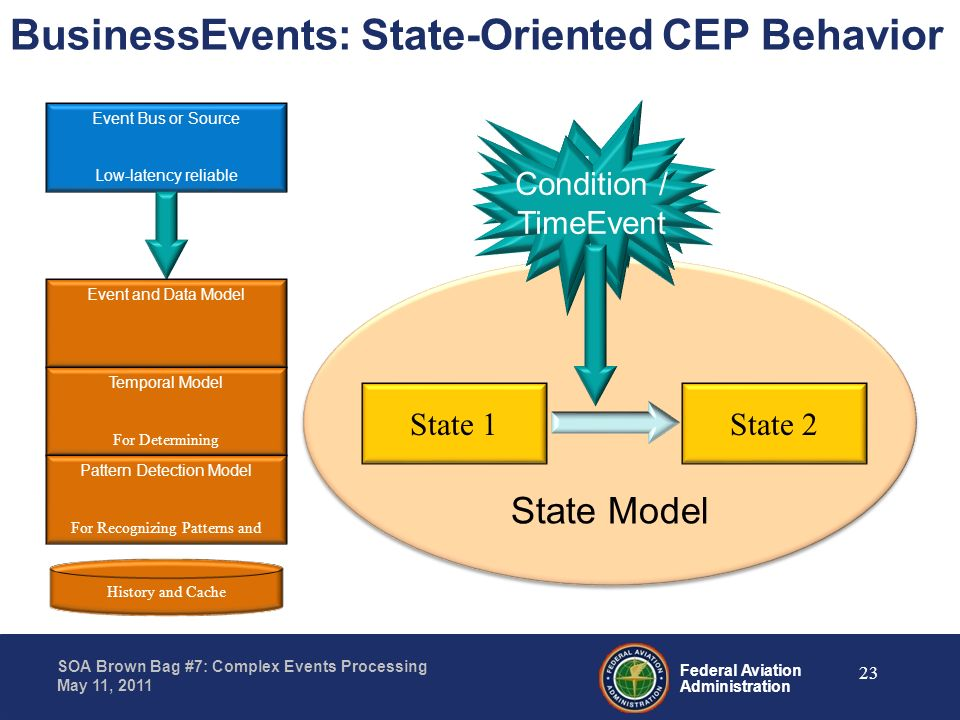 BusinessEvents: State-Oriented CEP Behavior